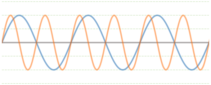 ビブラート周期の速さ